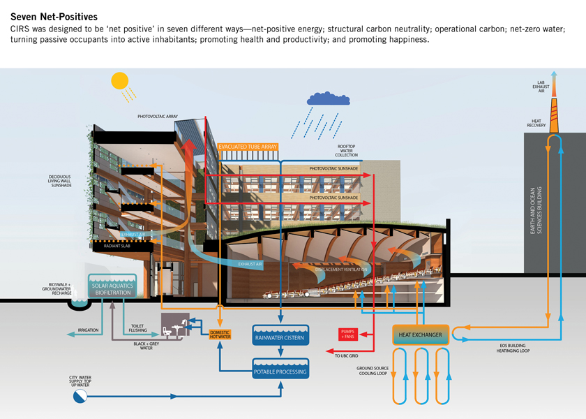 A diagram illustrates the building's multi-faceted sustainability strategies