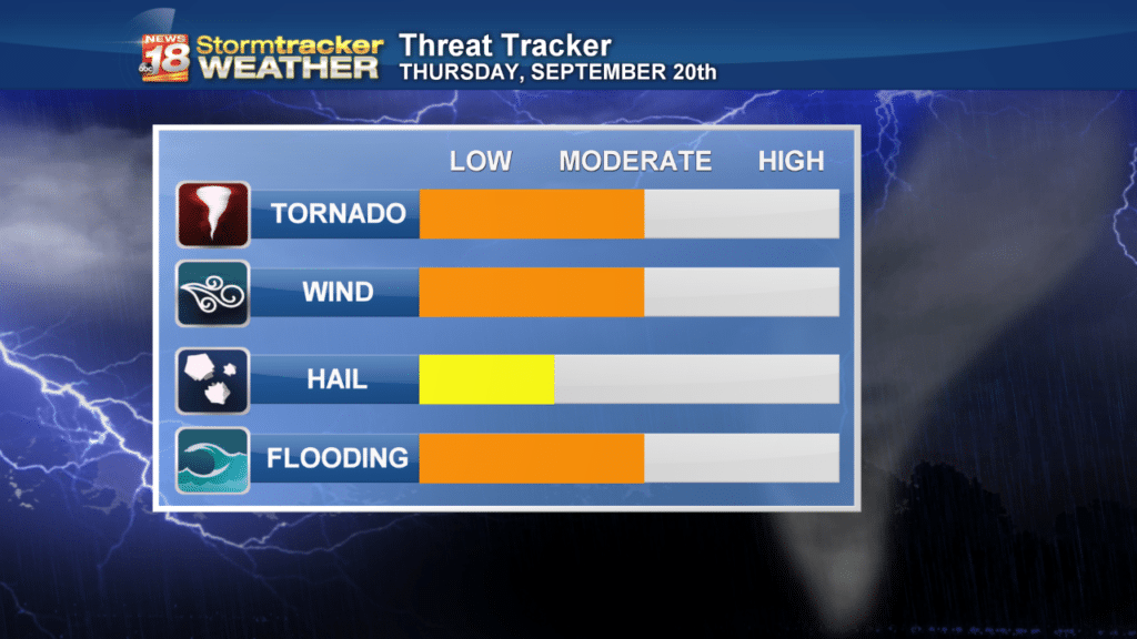 Weather Outlook: Severe storm potential continues to increase this evening