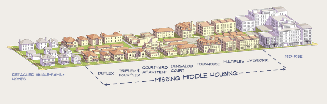 Missing middle housing typologies, image by Opticos Design