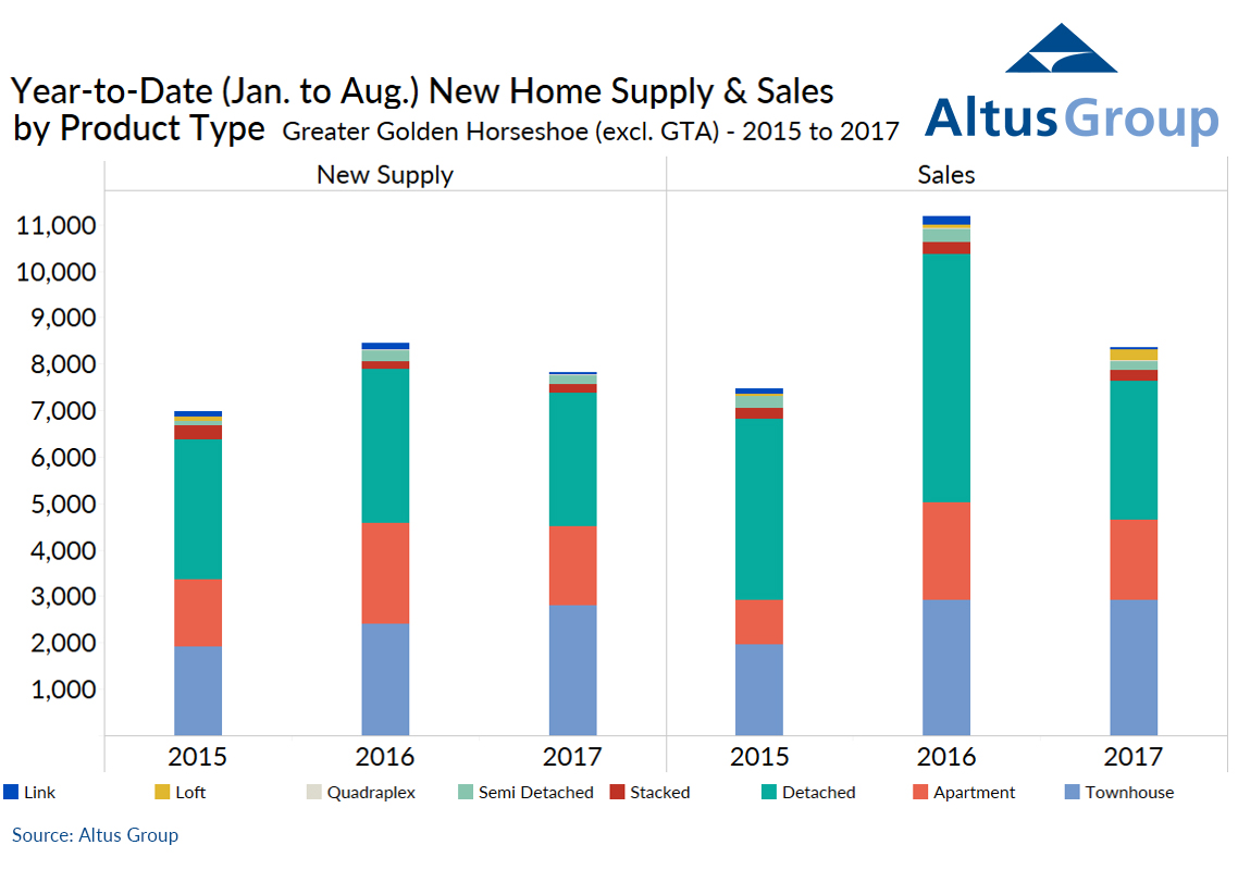leapfrog, Atlus Group, Golden Horseshoe, Home Sales and Supply