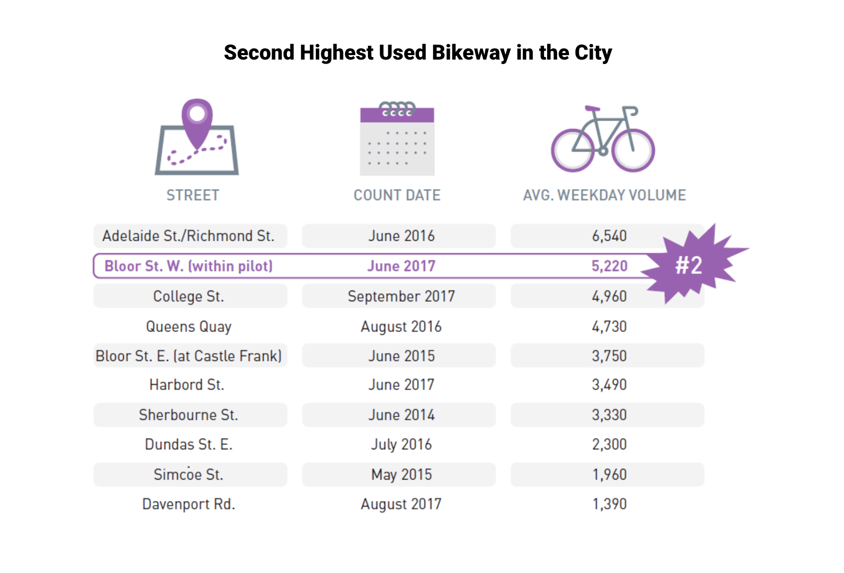 Despite being a pilot project, the Bloor bike lanes are already among the most popular in the city. Image via City of Toronto
