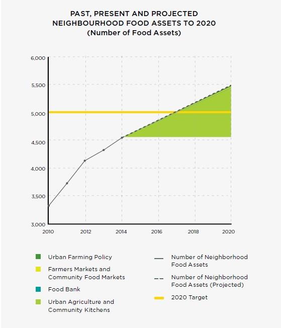 Vancouver 'agrihoods' food assets plan.