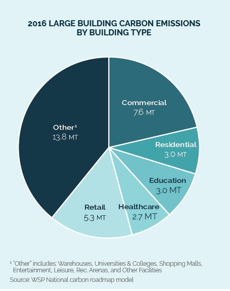 1 ghg emissions by building class building magazine 1 ghg emissions by building class ccuart Images