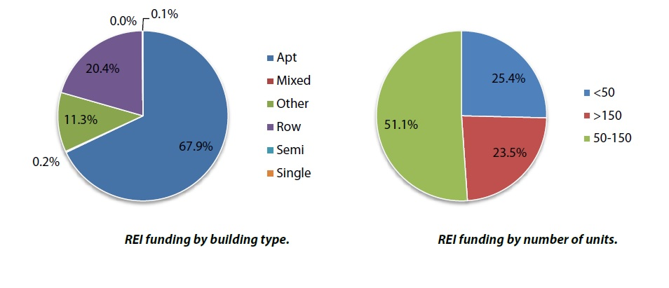 Renewable energy funding by building and unit type.