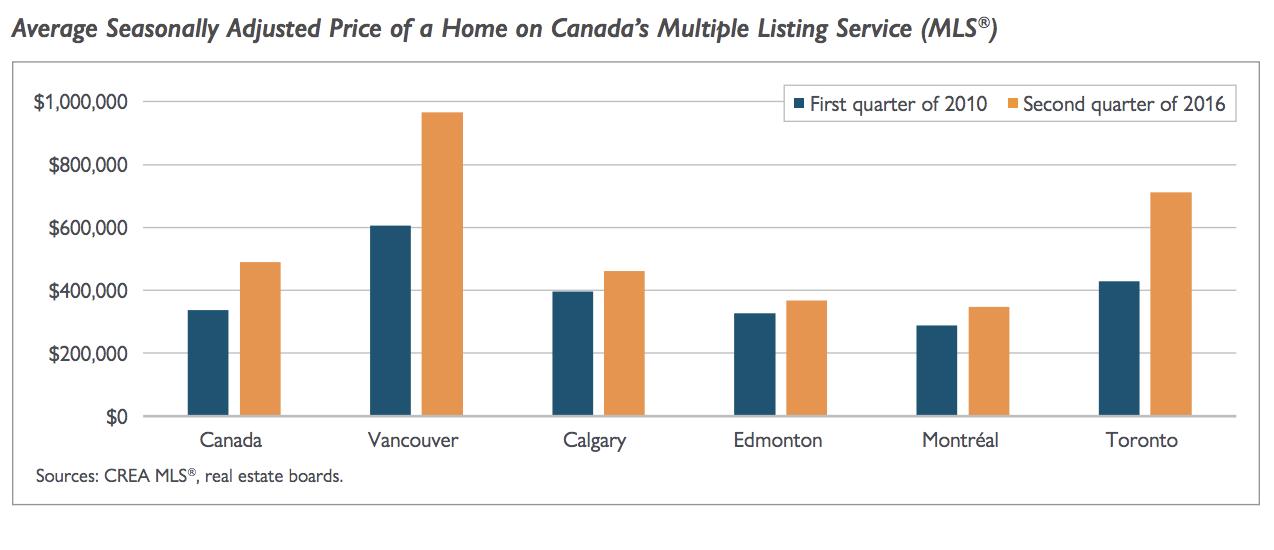 housing supply, Vancouver, Toronto, CMHC