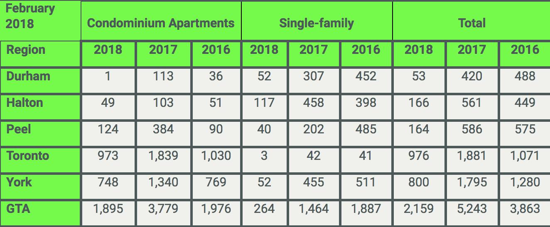 GTA February Home Prices, BILD, Altus