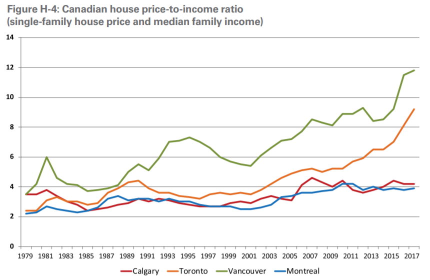 Cdn House Price To Income Ratio Building