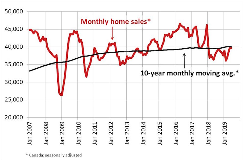 4cdd74892311 Canadian home sales hold steady in June (CNW Group/Canadian Real Estate  Association)