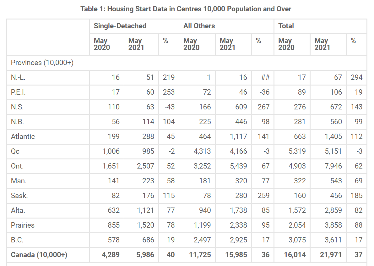 CMHC says annual pace of housing starts rose 200.20 per cent in May ...