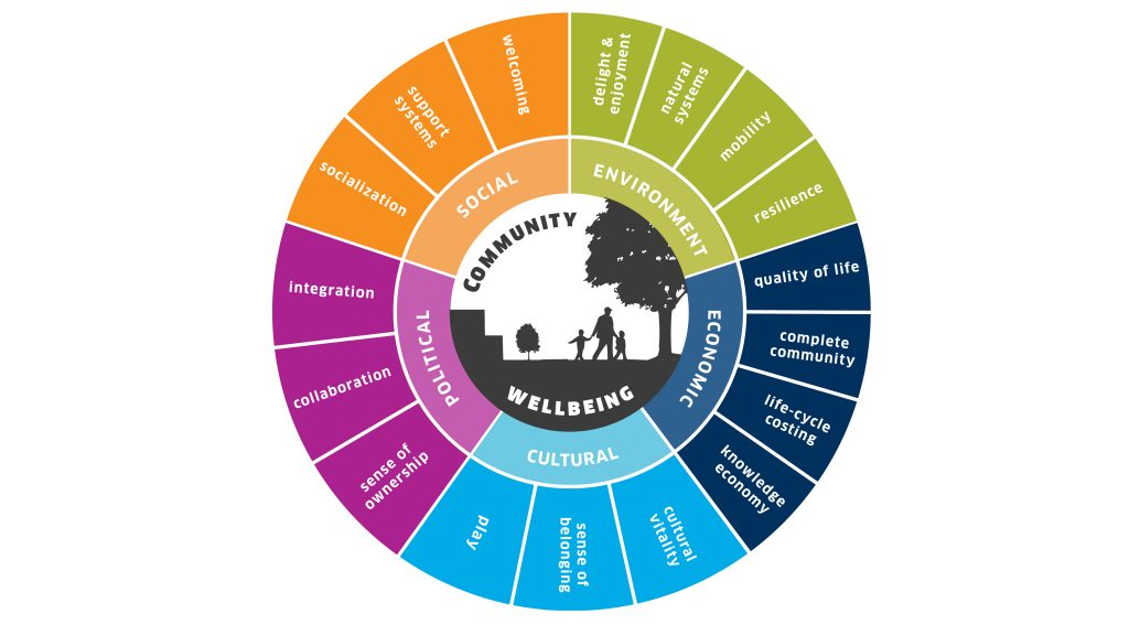 Community Wellbeing Indicator, Dialog, Conference Board of Canada