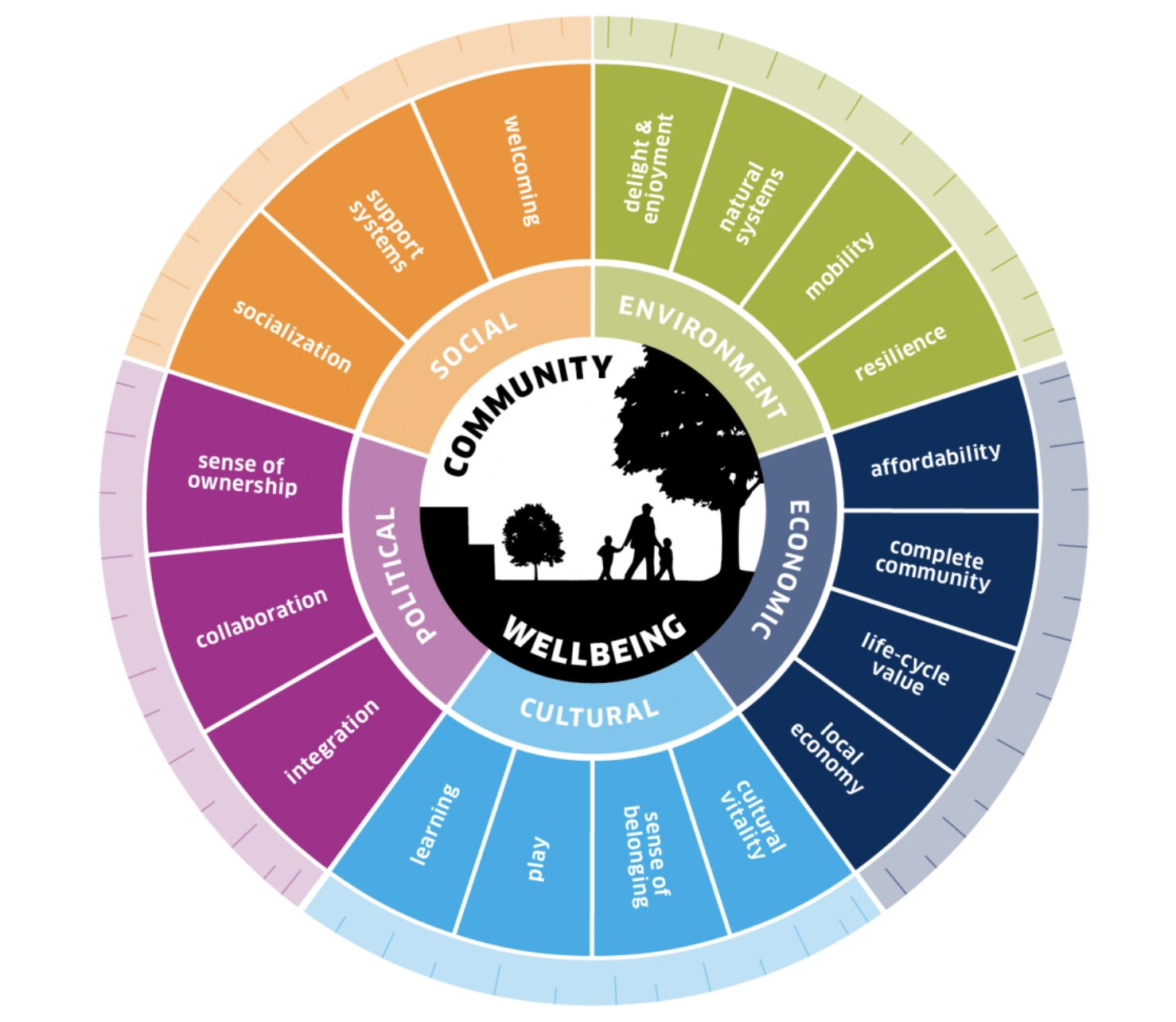 DIALOG publishes framework for 'community wellbeing' in design