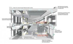 Diagrammatic Rendering Reveals the Various Systems Implemented in Achieving Sustainability Goals.