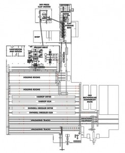 A Plan of the I-Xl Plant Illustrates the Entire Manufacturing Process--From the Mixing of Clay to the Unloading of Bricks Onto Pallets and Readying Them for Delivery.