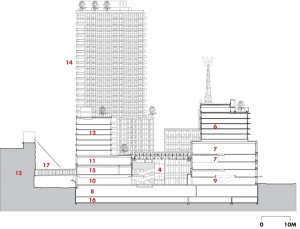 North-South Cross Section  1 TD Canada Trust Bank  2 City of Vancouver non-profit space  3 childcare centre  4 covered atrium  5 plaza  6 PHS singles non-market housing  7 SFU School for the Contemporary Arts  8 loading/garbage/recycling centre  9 London Drugs retail 10 Nesters Food Market 11 Federal and City of Vancouver office 12 affordable family non-market housing 13 Cordova Parkade 14 W32 market housing 15 National Film Board of Canada 16 parking 17 2nd storey bridge to parkade 18 W2 Caf + Arts Collective 19 City of Vancouver offices