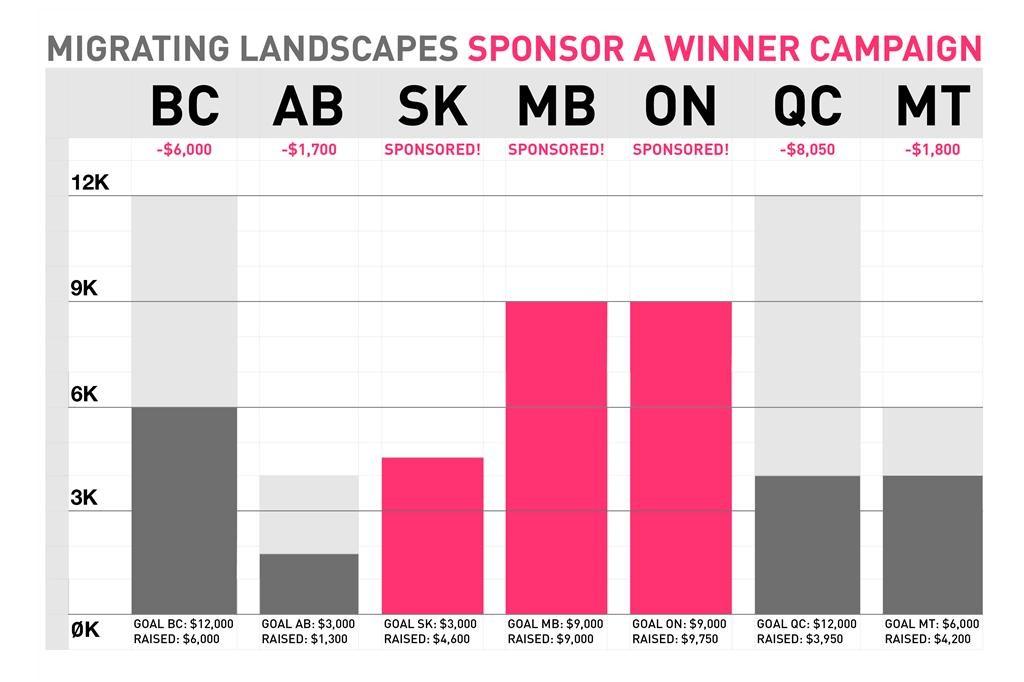 migrating landscapes sponsorship by province