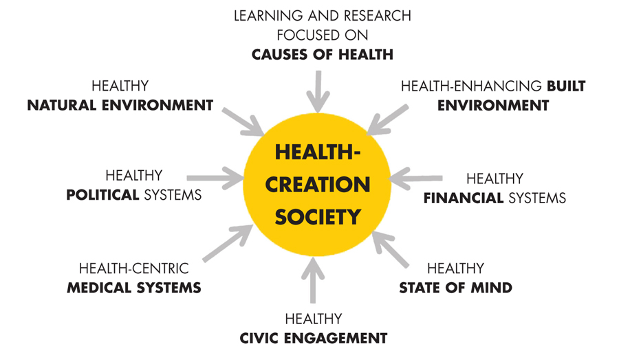 This diagram illustrates how the concept of salutogenesis involves many factors of daily life which contribute to a healthier society.