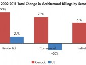 2002-2011 Total Change in Architectural Billings by Sector