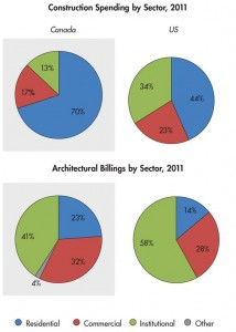 Construction Spending and Architectural Billings by Sector, 2011. Cassandra Pollack
