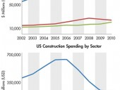Canada and US Construction Spending by Sector. Cassandra Pollack