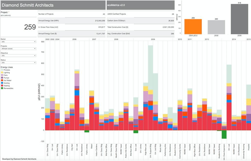 diamond schmitt architects  ecometrics chart i of ii: this graph represents the energy-use efficiency of 42 projects expressed as kilowatt use per square metre of space per year and breaks down the program use of energy needs for each building.