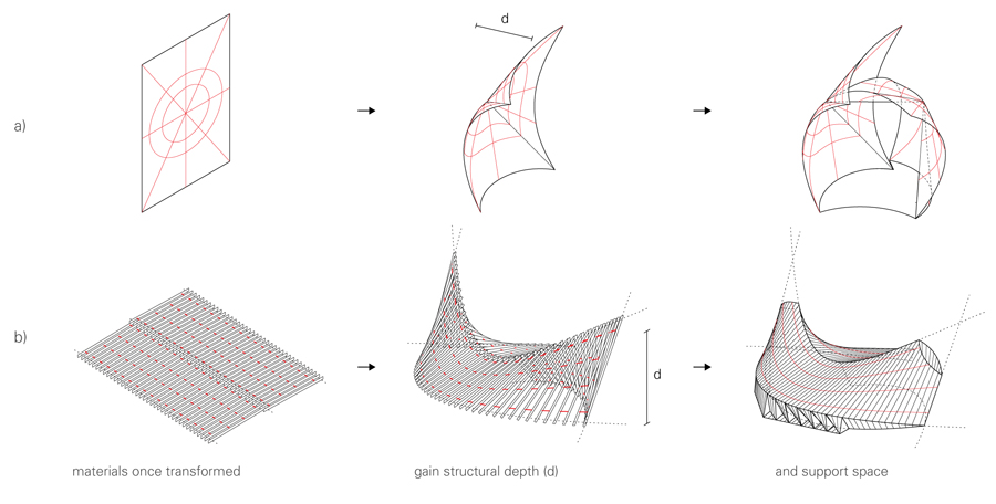 Illustration of (a) Morphological Operations (direct manipulations of individual surfaces) and (b) Relational Operations (manipulations of surfaces composed of multiple elements)