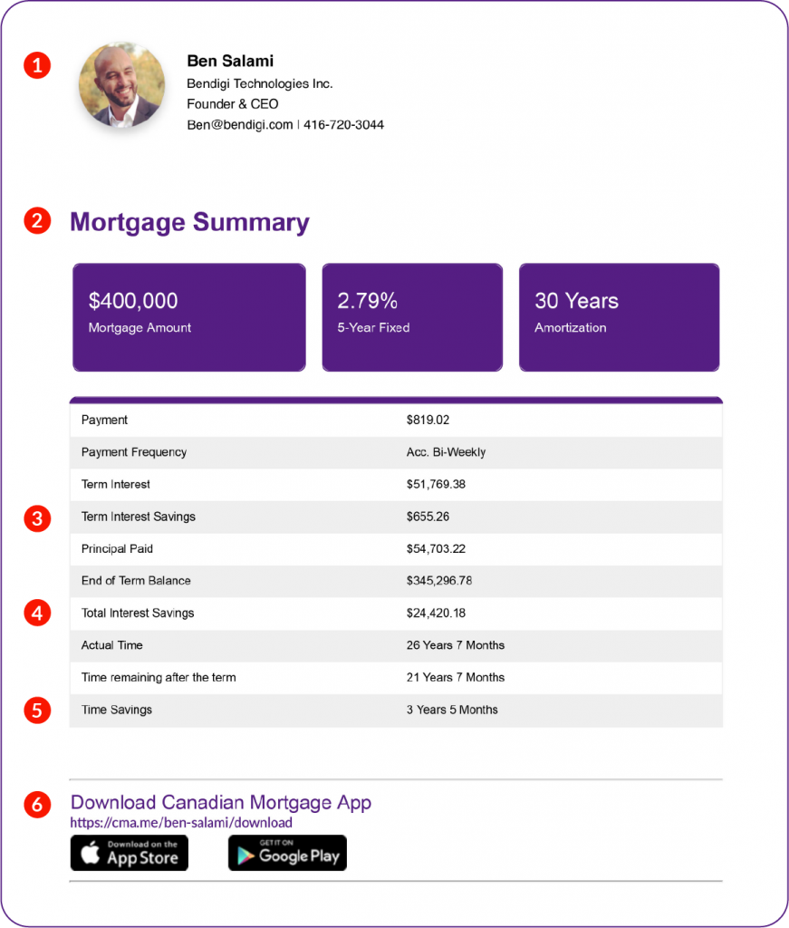 Mortgage Summary Report Table