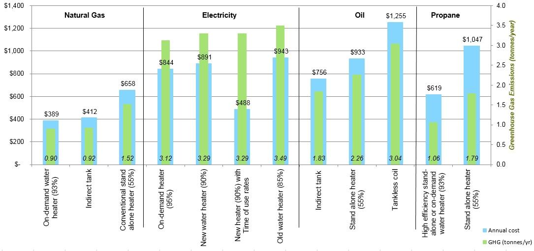 Heating Comparisons Efficiency Nova Scotia