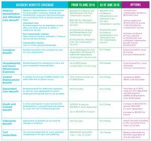 insurance broker coverage chart