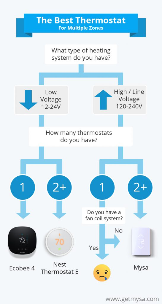 The Best Thermostat For Multiple Zones Smart Home And
