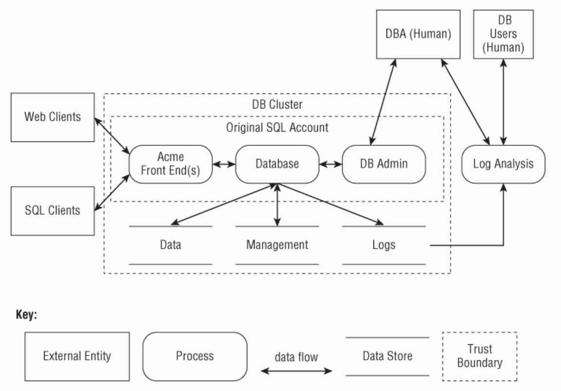 data flow diagaram with trust boundary and legend for symbols