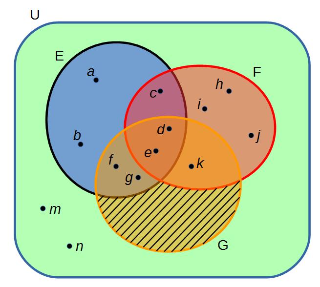 Diagramme de venn lexique de mathmatique diagrammedevenn ccuart Images