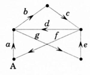 circuit_eulerien