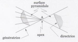 Surface Pyramidale