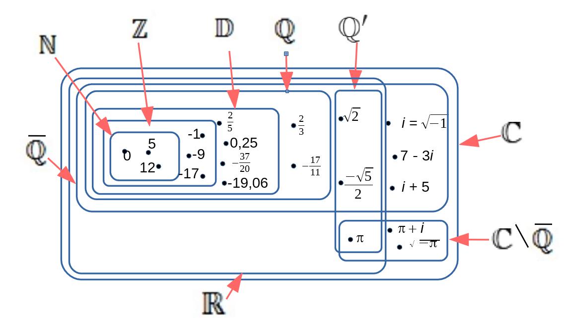 Nombre Reel Lexique De Mathematique