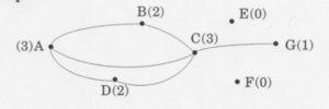 Graphe Ouvert