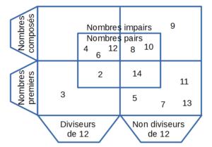 diagramme_de_Carroll
