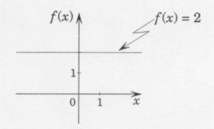 Fonction Constante