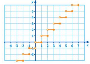 fonction_plus petit_entier
