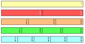 bande_de_fractions