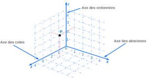 repere_cartesien_3D