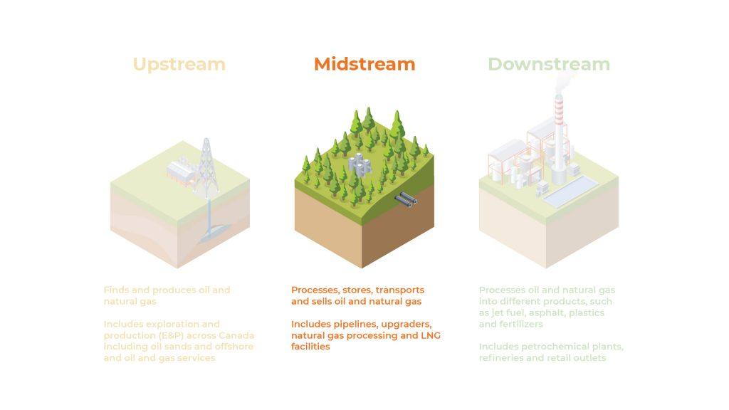 Midstream | Careers in Oil & Gas
