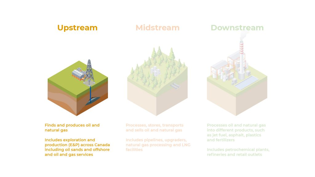 Upstream Careers In Oil Gas