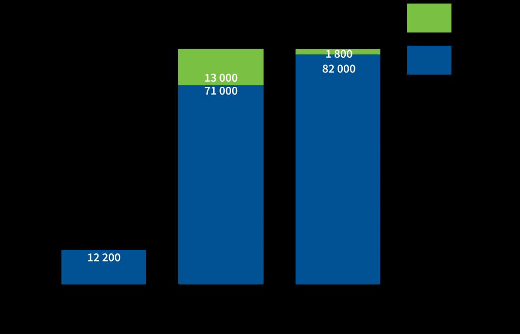 Type d'emploi par sous-secteur au Canada, décembre 2019 - employés / travailleurs autonomes