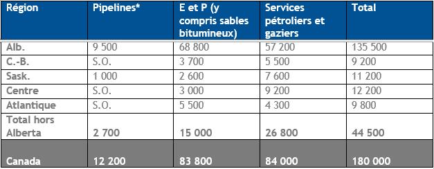 Emploi régional par sous-secteur, décembre 2019