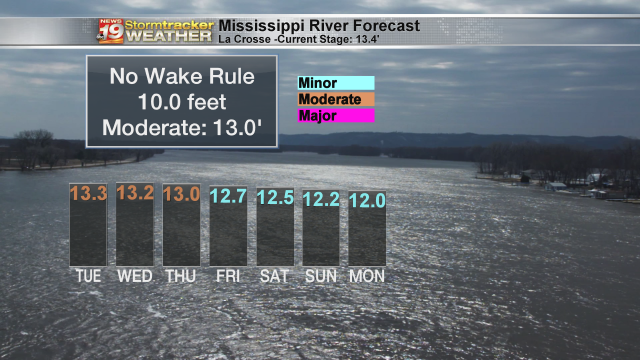 Mississippi River Forecast
