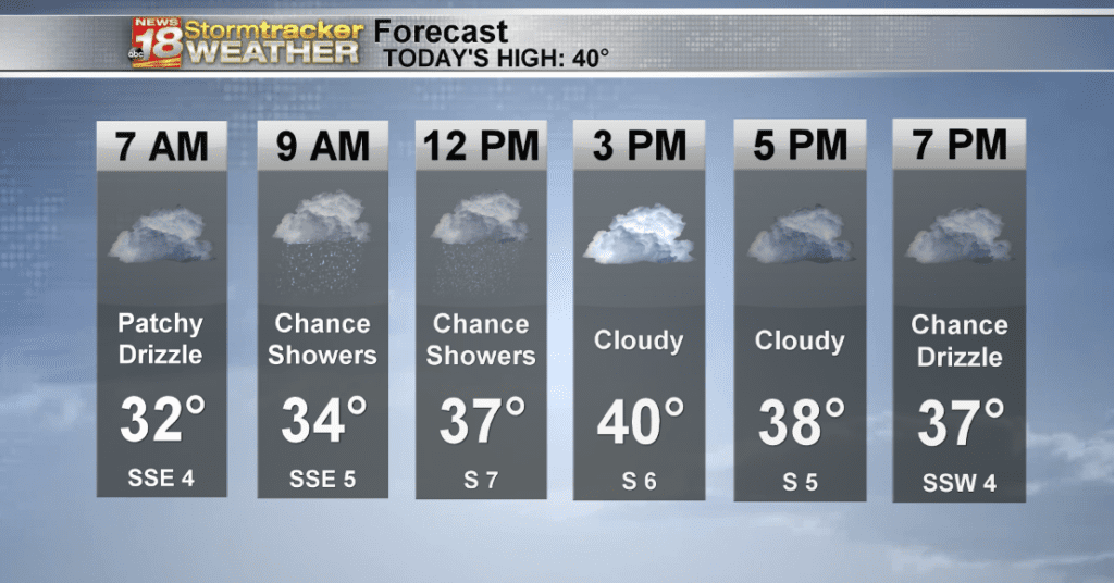 Weather Outlook: Scattered rain today and light snow tomorrow