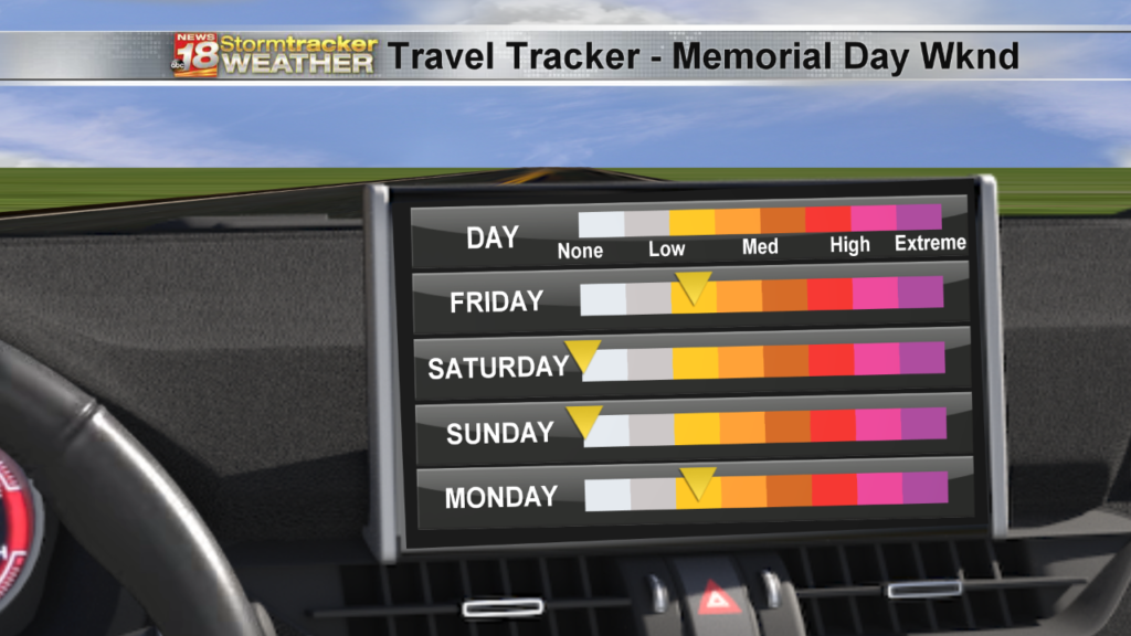 Weather Outlook: Rain chances for busiest travel days of the holiday weekend