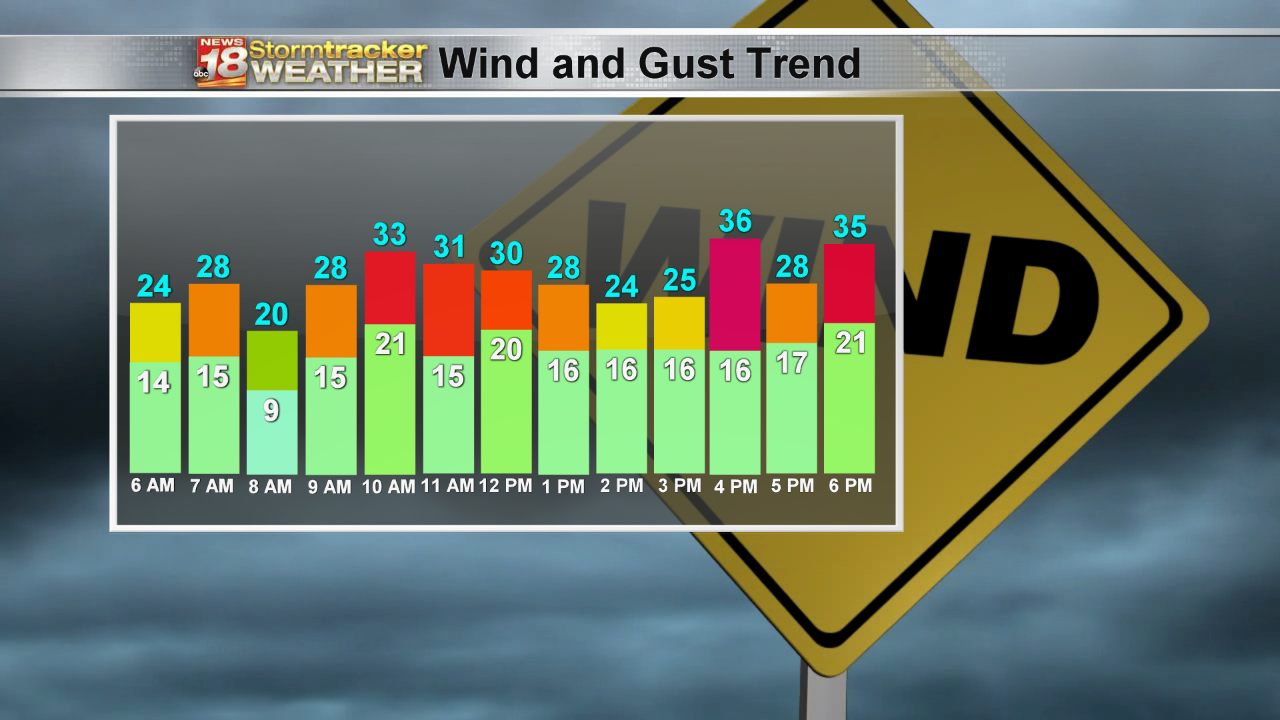 Windy day starts stretch of chilly weather