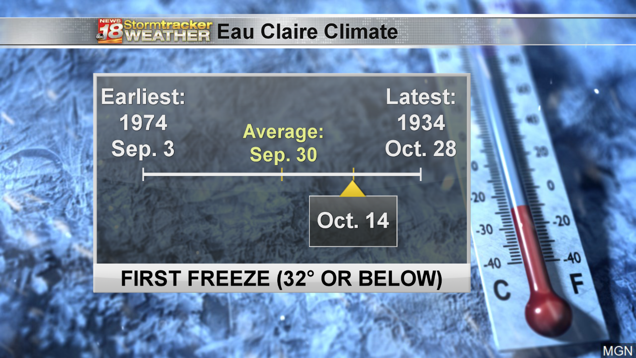 Eau Claire's first freeze Monday morning was two weeks later than average