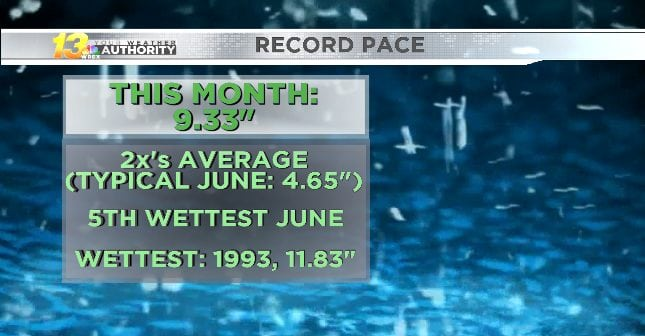 Rockford tallying double the amount of rain of a typical June
